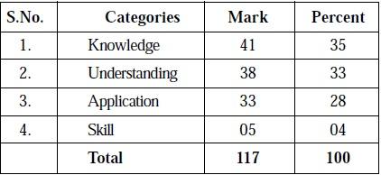 Tamil Nadu State Board Class 12 Marking Scheme - Bio Zoology