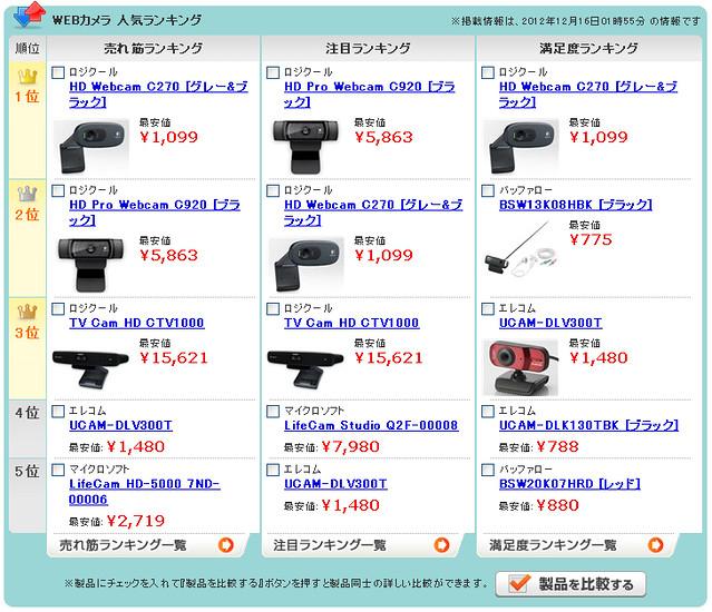 価格コムのwebカメラランキング