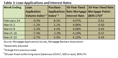 Loan Apps & Interest Feb 2012