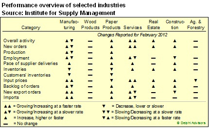 Forest Related Industry Performance Feb 2012