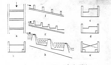 圖3. 階梯式魚道形式(引自曾晴賢,2003)