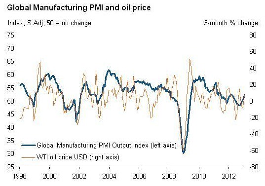 Oil price vs global manufacturing PMI