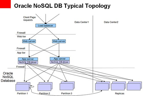 Oracle NoSQL DB Typical Topology