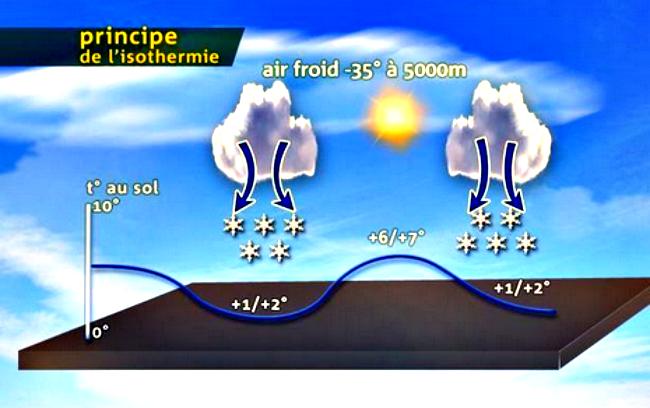 schéma du phénomène d'isothermie, lors de la chute de neige remarquable à Zurich en Suisse, dans la nuit du 23 au 24 mai 1908 météopassion