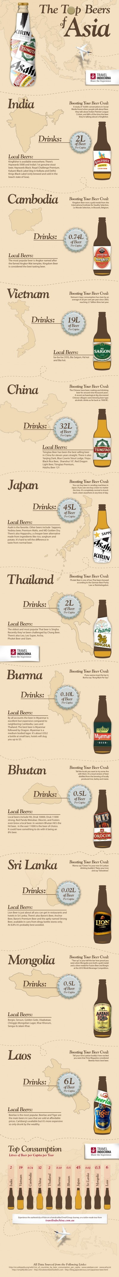 top-beers-of-asia