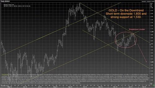 GOLD - On The Downtrend