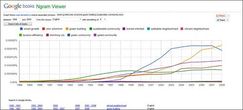 popularity of 11 phrases over time (screen capture from Google Ngram Viewer)
