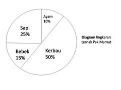 Membaca Data Dalam Bentuk Diagram
