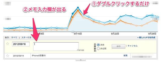 Analyticsのメモ機能