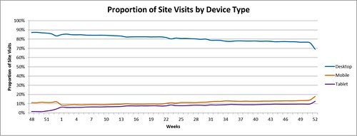 Proportion of site visits by device type