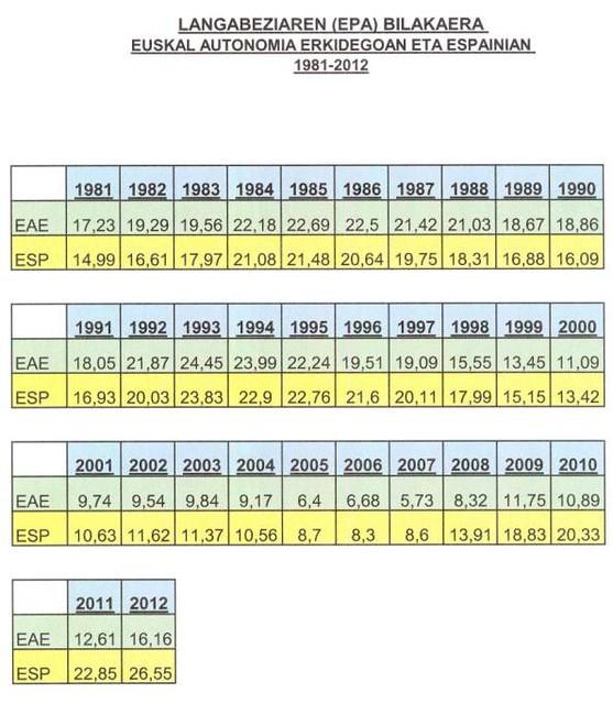 PARO 1981-2012