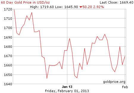 Gambar grafik image pergerakan harga emas 60 hari terakhir per 01 Februari 2013