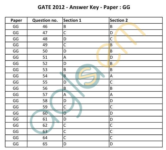 GATE 2012 Question Papers: Geology and Geophysics [GG] with Answers   gate  Image