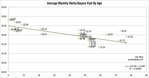 Rents by Building Age