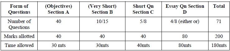 Tamil Nadu State Board Class 12 Marking Scheme - Commerce