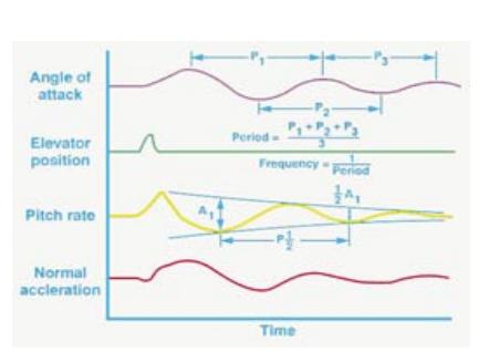 NASA paper - singlet time history