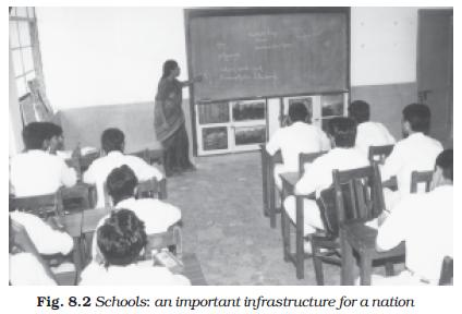 NCERT Class XI Economics Chapter 8 – Infrastructure