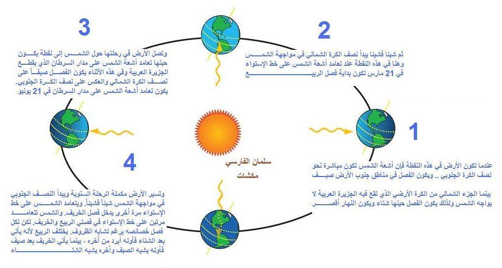 مقدمة الكرة الأرضية المجموعة الشمسية، 8469080077_de6ceee96b_b.jpg