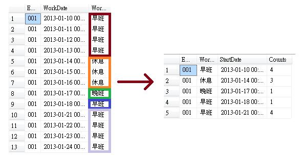[SQL] 次序函數應用-判斷是否為連續日期-1