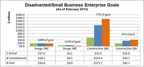 Chart showing Denver Transit Partners' contract payments, commitments and goals for small and disadvantaged businesses as of February 2013