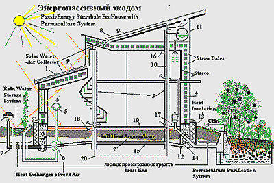 Permaculture Home Design - Home Design - Mannahatta.us