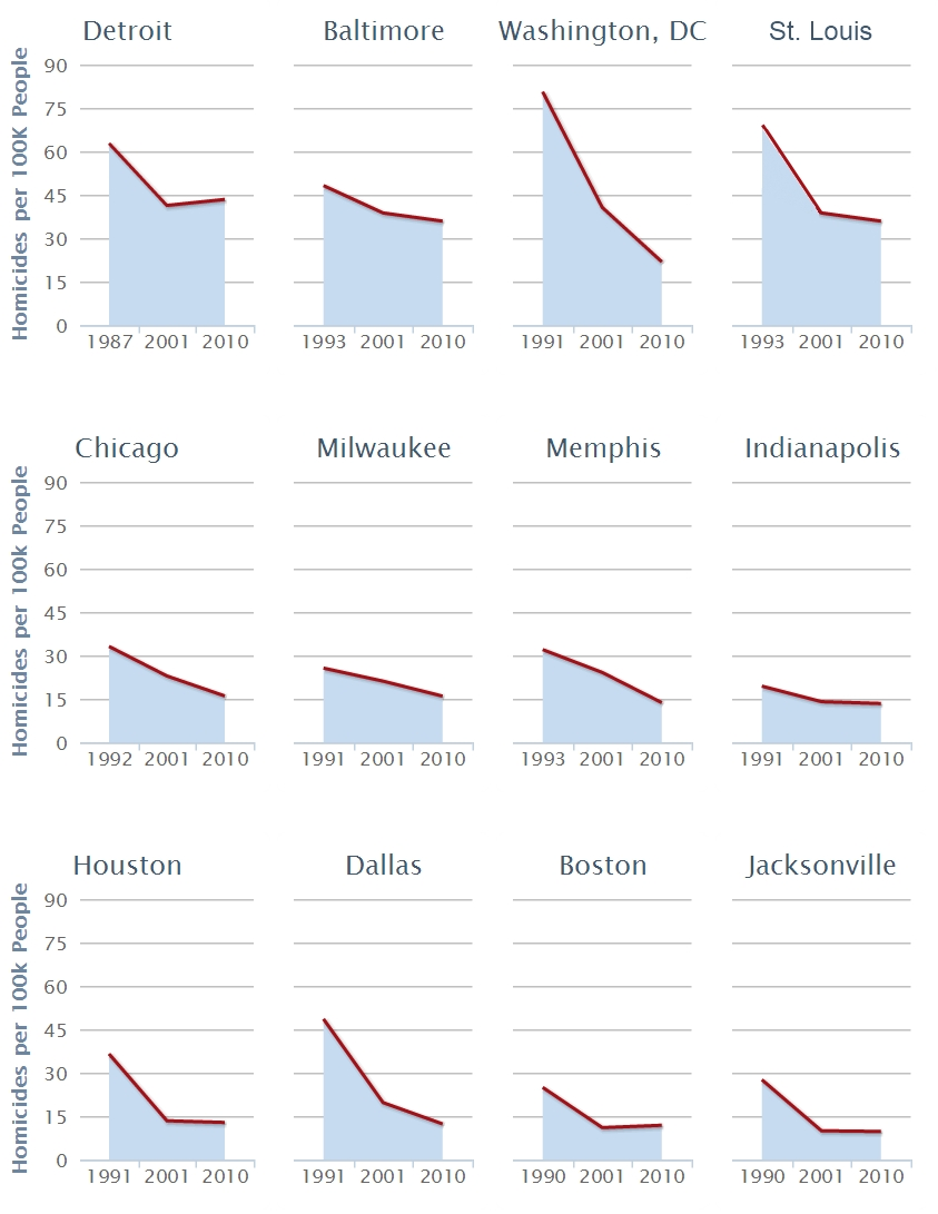 12 metro homicide rates from height to 2011