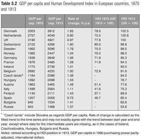 GDP per capita and Human Development Index in European countries, 1870 and 1913