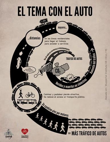 La espiral viciosa del transporte urbano basado en el automóvil