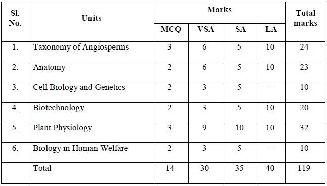 Tamil nadu state board class 12 marking scheme bio botany tamil nadu state board class 12 marking scheme bio botany malvernweather Choice Image
