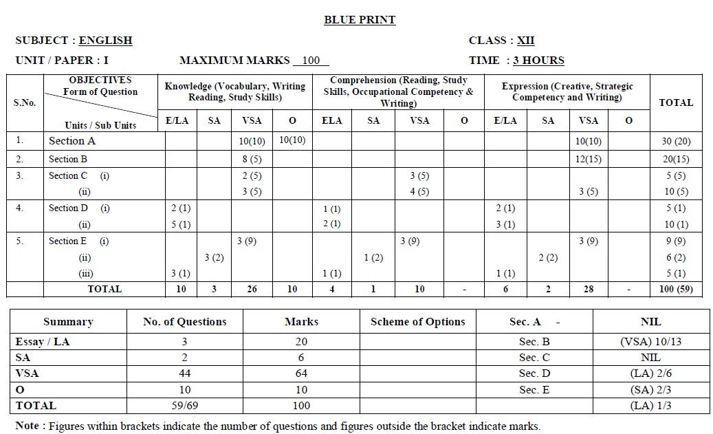 Tamil Nadu State Board Class 12 Model Question Paper - English Paper I
