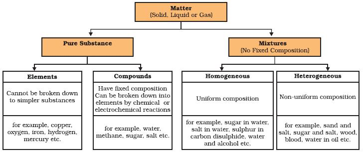 NCERT Class IX Science Chapter 2 Is Mattter Around us Pure