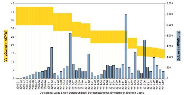 Zubau an PV-Anlagen und Einspeisevergütung
