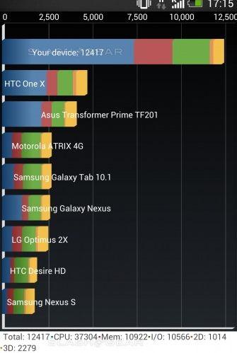 Тест HTC One