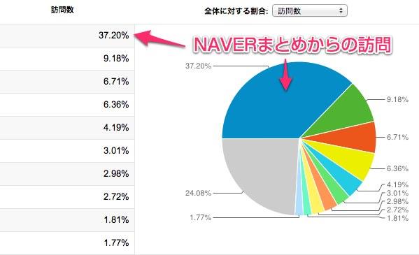参照トラフィック - Google Analytics