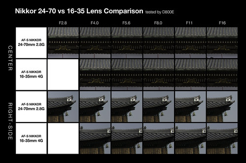 Nikkor 24-70 vs 16-35 comparison