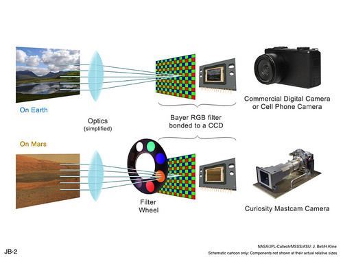 Filters for Color Imaging and for Science
