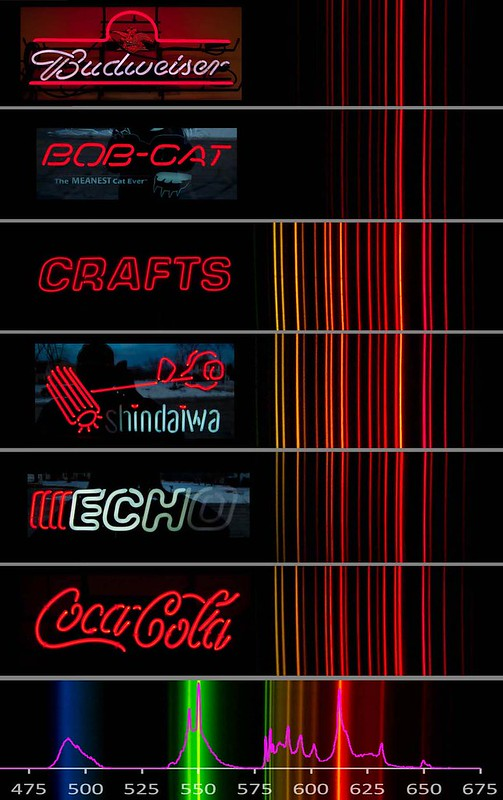 Spectra of red tubes of neon signs