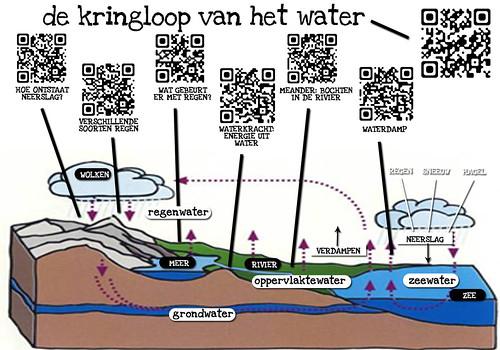 2013-03 > #QR waterkringloop