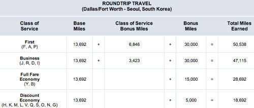 Dallas to Seoul Bonus AAdvantage Offer