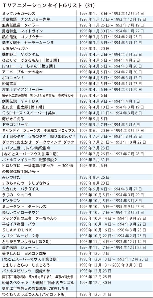 130219(1) -《日本電視動畫史50週年》專欄第31回(1993年):《忍者亂太郎》《可愛巧虎島》兒童動畫大增! (2/2)