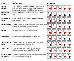 Rank of poker hands