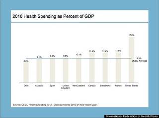 Six Charts That Illustrate Just How Much Higher Health Care Costs Are For Americans