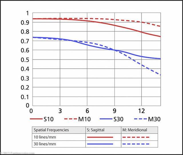 Nikon MTF Chart