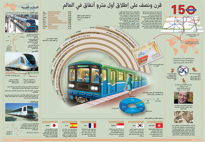 History of subways, infographic by Amr Elsawy