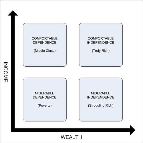 Wealth_Income_Matrix by wbaltzley