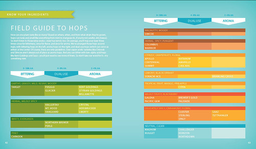field-guide-to-hops