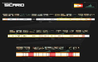 Sicario's Tension Map