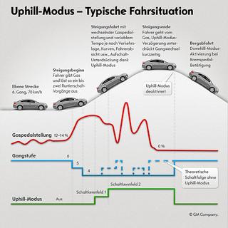 Opel-Infografik Uphill-Modus