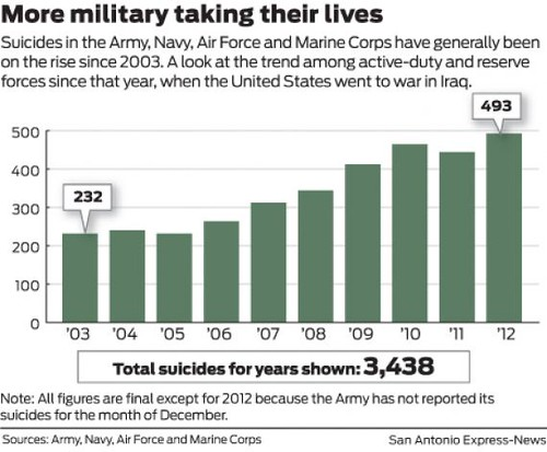 military_suicide_rates