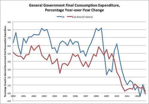 Government spending, excluding transfer payments
